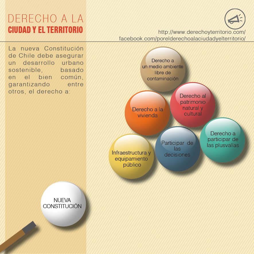 Derechos en el desarrollo urbano y territorial
